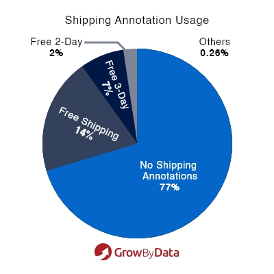 Use of Shipping Annotation - Market Analysis of Apparel & Accessories