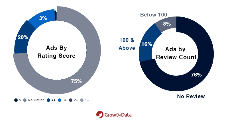 Electronics Ads by Rating Score and Review Count