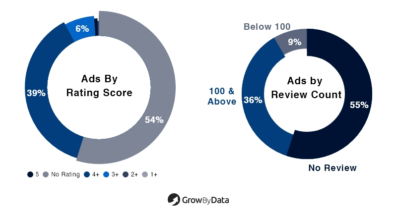 Ads by Rating Score & reviews Count - Health & beauty