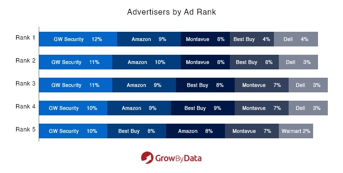 Advertisers by Ad Rank - Electronics Ads Market analysis