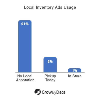 local inventory ads usage - health & beauty