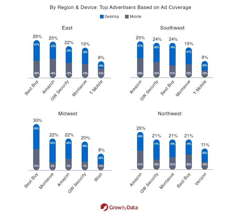 Top Advertisers Based on Ad Coverage - By region & Device