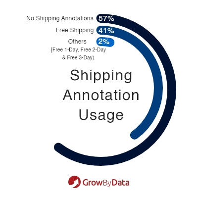 Shipping annotation usage