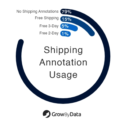 Shipping annotation usage - health & beauty