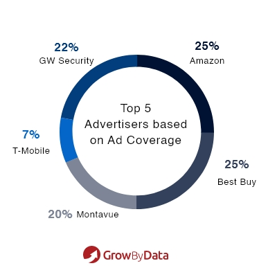 Top 5 Advertisers based on Ad Coverage - Electronics Category