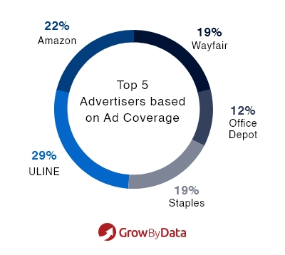 Top Advertisers based on Ad coverage