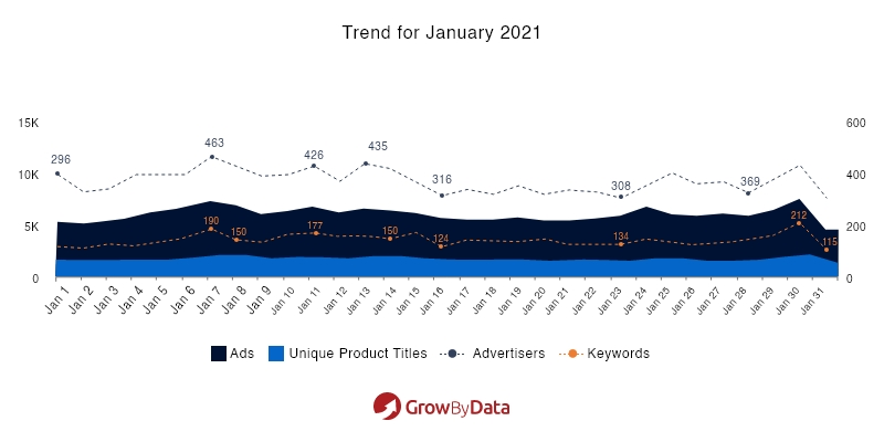Trend for January 2021 - Electronics Ads Market analysis