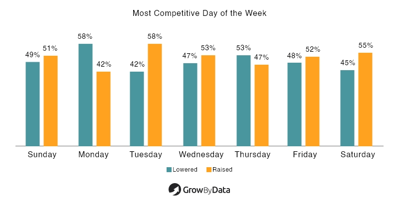 Most Competitive Day of The Week - Food & Beverage