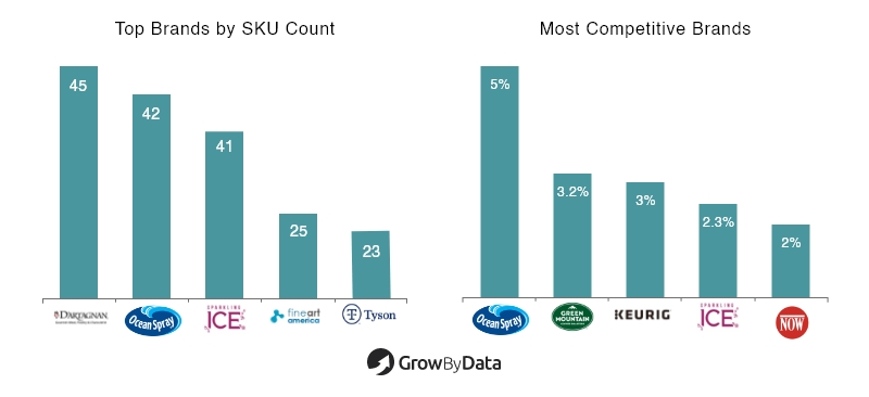 Top Brands & Competitor by SKU Count - Pricing Intel