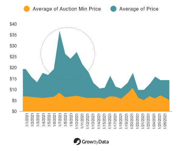 Auction Average Prices and Average Prices