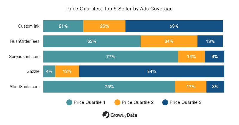 Price Quartiles: Top 5 Sellers by Ads Coverage