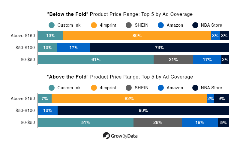 Top 5 by Ad Coverage (Below and Above the fold)