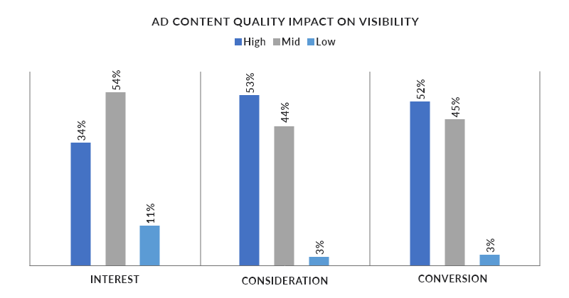 Ad Content Quality Impact on Visibility