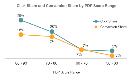 Click Share and Conversion Share by PDP Score Range for Product Experience management