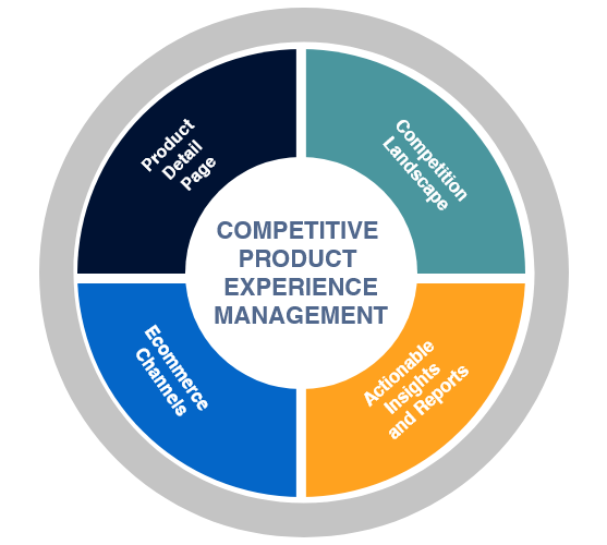 Competitive Product Experience Management