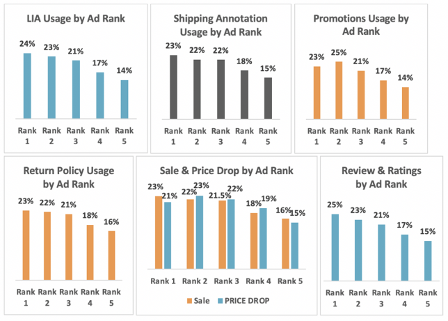 Use of Google shopping ad extensions impact on ad rank