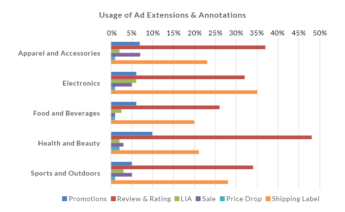 Google Shopping Ad Extension Usage across categories