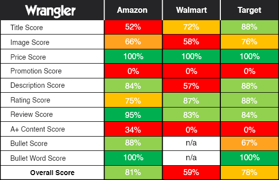 Wrangler's individual PDP attributes scores across channels