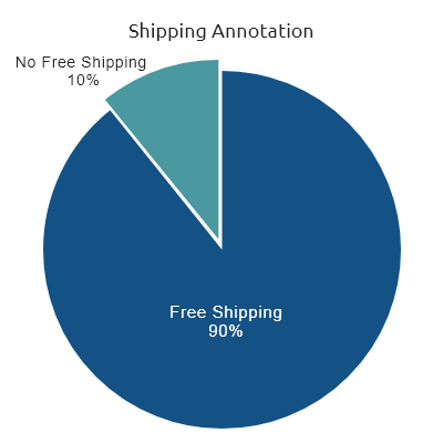 Shipping Annotation