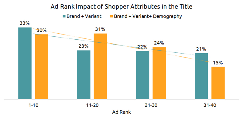 Ad Rank Impact of Shopper Attributes in the Title