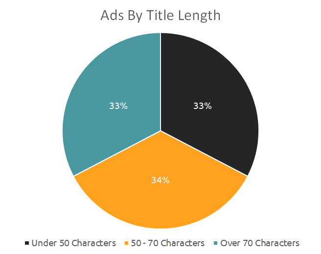 Ads by Title Length