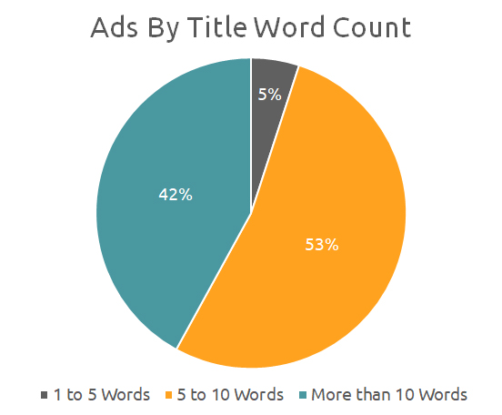 Ads by Title Word Count