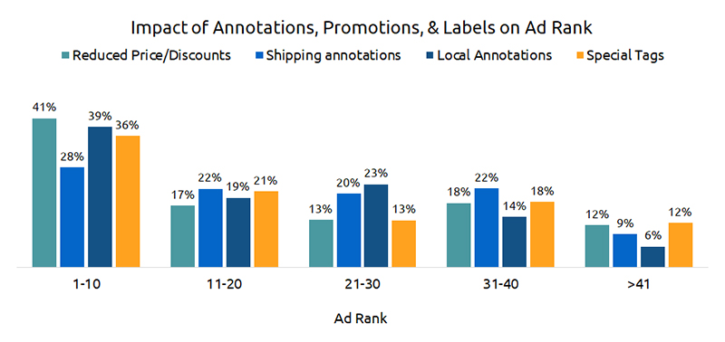 Impact of Annotations, Promotions, Labels on Ad Rank - Walmart SEO Guide