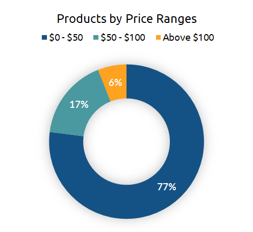 Products by Price Ranges