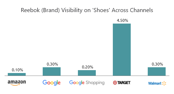 Reebok visibility across channels
