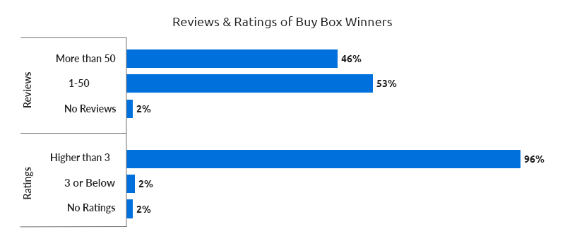 Reviews and Ratings on Walmart Marketplace