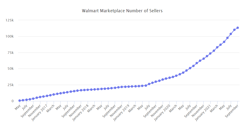 walmart marketplace - number of sellers